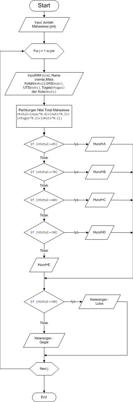 Flow Chart Aplikasi Sederhana Menghitung Nilai Ujian Mahasiswa Menggunakan Bahasa C Bagian ke 3