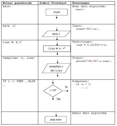 Modul iii control flow flow chart dalam bahasa c mhdsyarif pseudocode dan diagram alir flowchart ccuart Choice Image